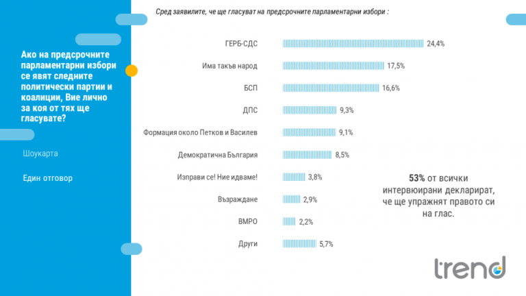 """Проектът на Петков и Василев набира 9% подкрепа, ГЕРБ води убедително според прочуване на """"Тренд"""""""